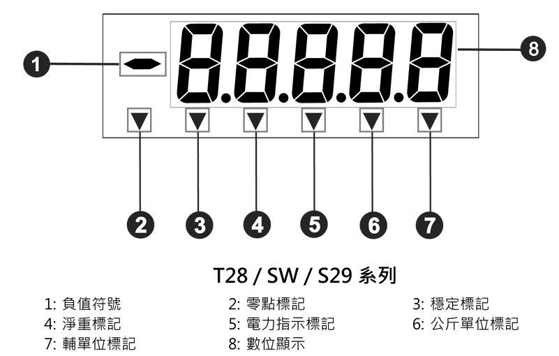 使高密封性防水结构不影响秤重稳定性(电子秤)